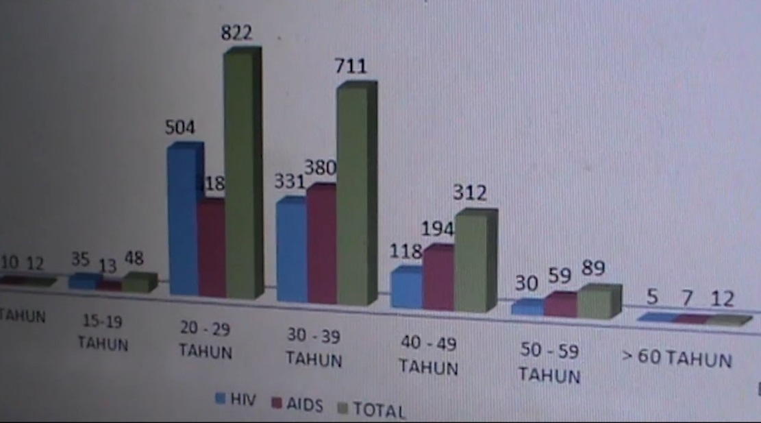 IRT Masih Rentan Terpapar HIV/AIDS