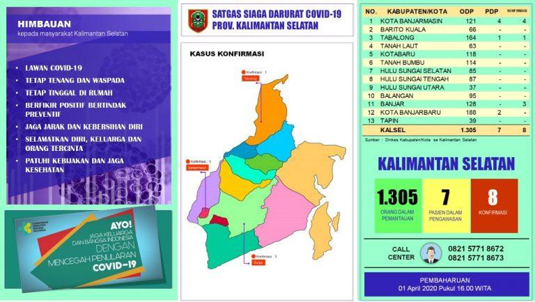 Data Terbaru Kalsel – Rabu, 1 April 2020 Pukul 16.00 Wita